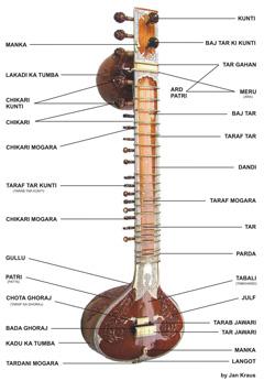 sitar-parts